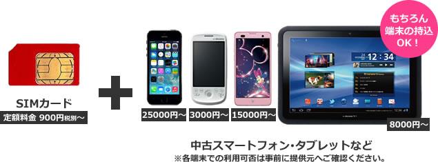 SIMカード+中古スマホ・中古携帯・中古タブレットのパッケージサービス